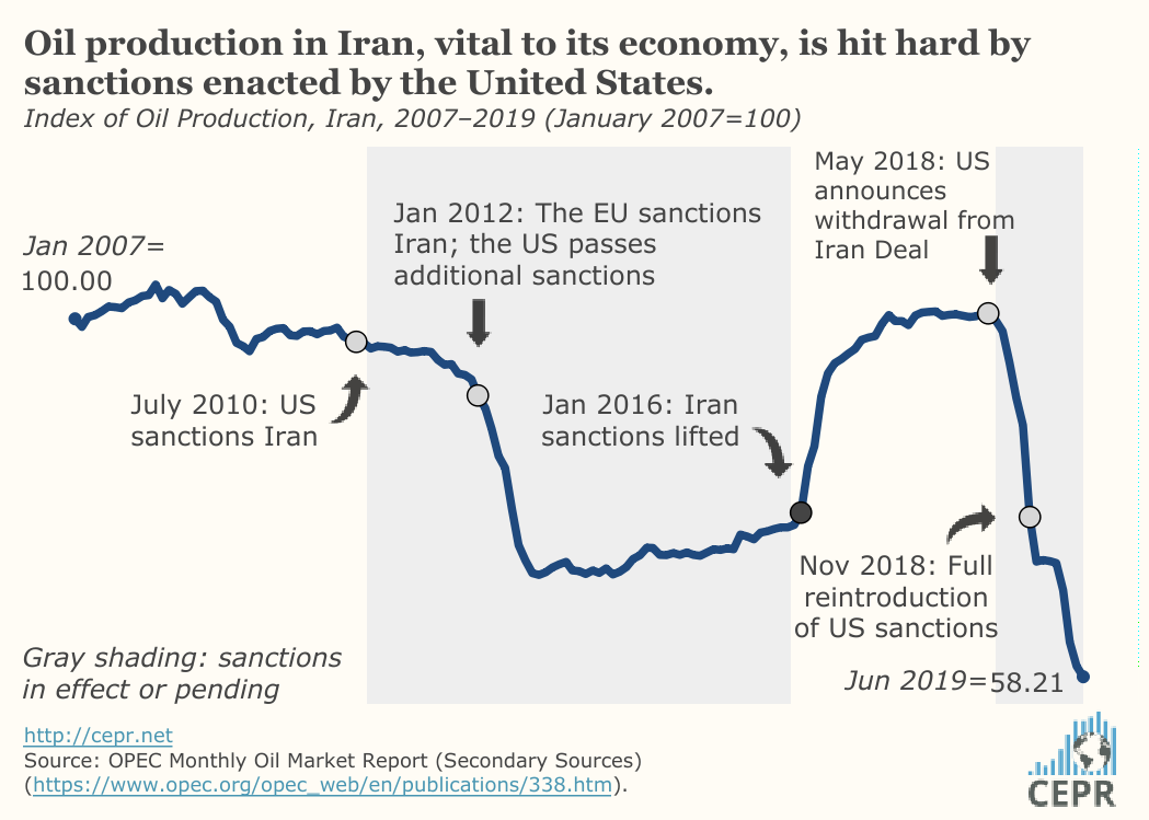 Oil production in Iran, vital to its economy, is hit hard by sanctions enacted by the United States.