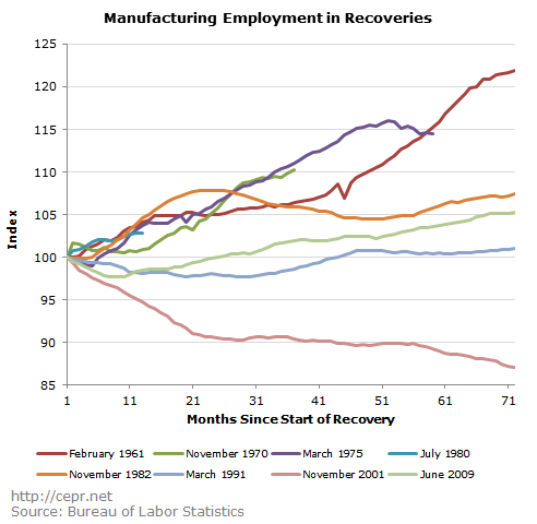 Manufacturing Employment in Recoveries