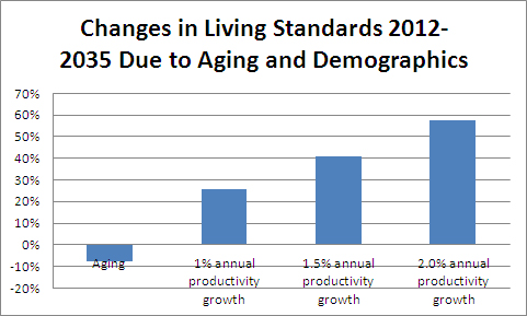 changes-in-liv-standards-2012-2035