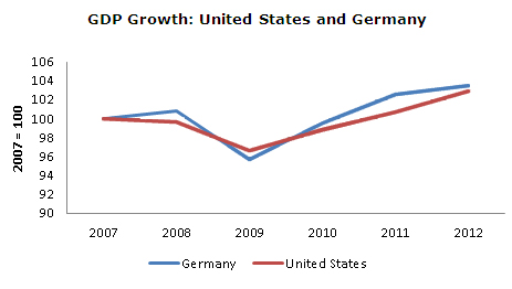 gdp-germany-us-growth-05-20