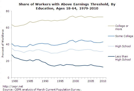 good-jobs-2012-07-Earnings