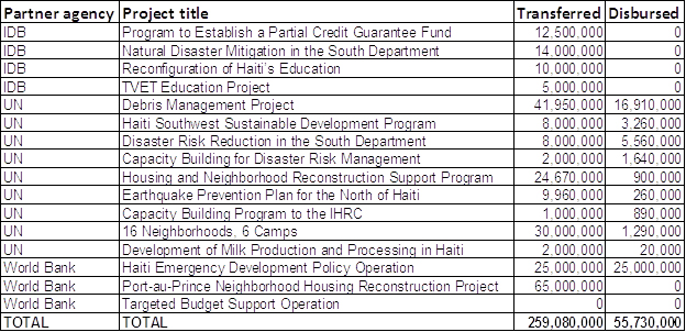haiti-recon-fund-4-2012