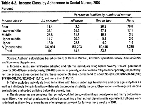 income-class-social-norms