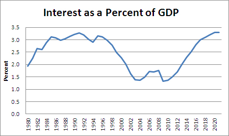 interest-perc-GDP-09-2012