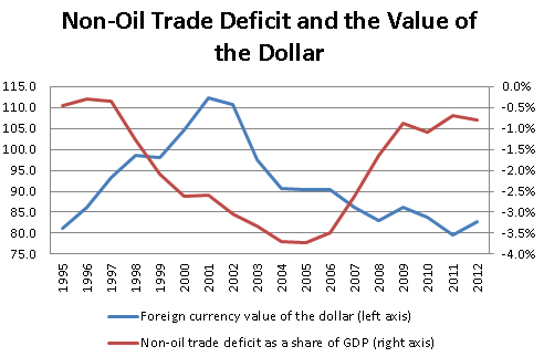 non-oil-trade-deficit-and-dollar