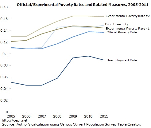 off-exp-poverty-rates-measures-2012-12