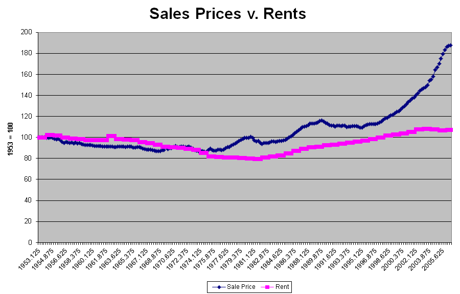 sales-prices-v-rents