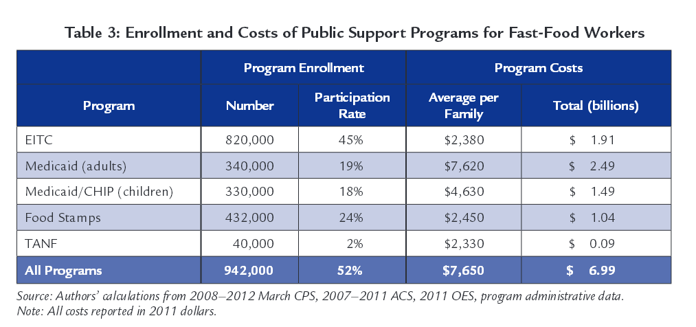 Table 3: Enrollment Costs and Public Support Programs for fast food Workers