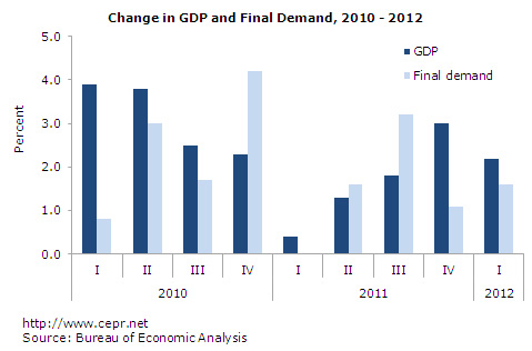 Change in GDP and Final Demand, 2010-2012