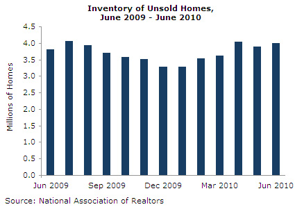 Graph: Inventory of Unsold Homes, June 2009 - June 2010