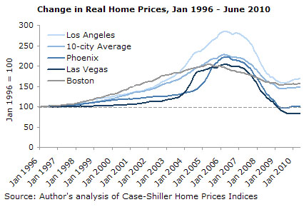Change in Real Home Prices, Jan 1996 - June 2010