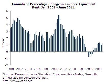 Annualized Percentage Change in Owners' Equivalent Rent, Jan 2001 - June 2011