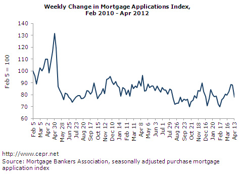Weekly Change in Mortgage Applications Index, Feb 2010 - Apr 2012