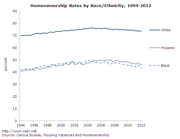 Homeownership Rates by Race?Ethnicity, 1994-2012