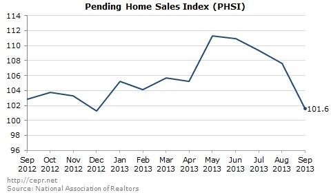 Pending Home Sales Index (PHSI). Source: National Association of Realtors