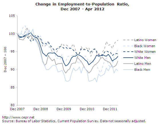 change in Employment-to-Population Ratio