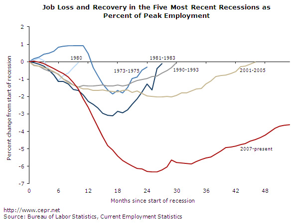 Job loss and recovery in the Five Most Recent Recessions aas Percent of Peak Employment