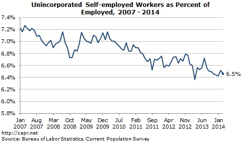 Unincorporated Self-employed Workers as Percent of Employed, 2007 - 2014