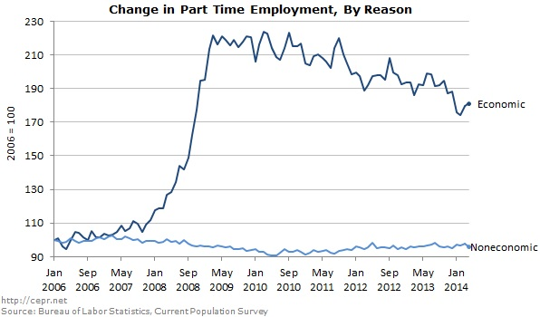 Change in Part Time Employment, By Reason