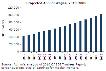 Projected Annual Wages, 2010-2085