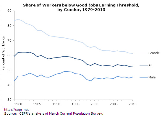 bad-jobs-fig1-2012-09