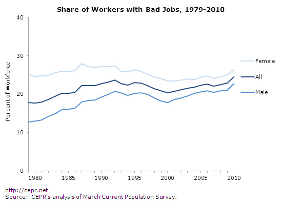 bad-jobs-fig4-2012-09