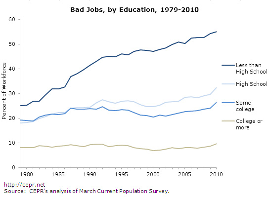 bad-jobs-fig5-2012-09