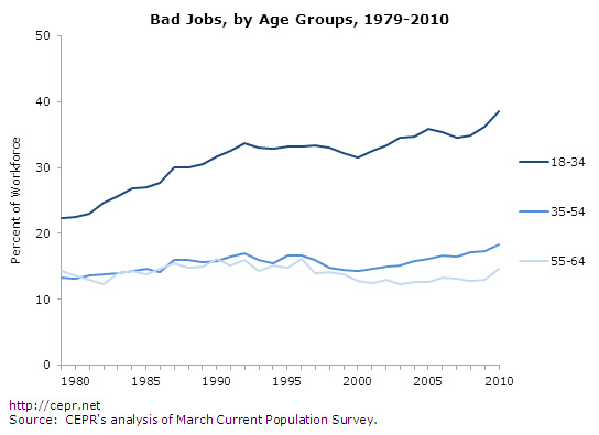 bad-jobs-fig6-2012-09