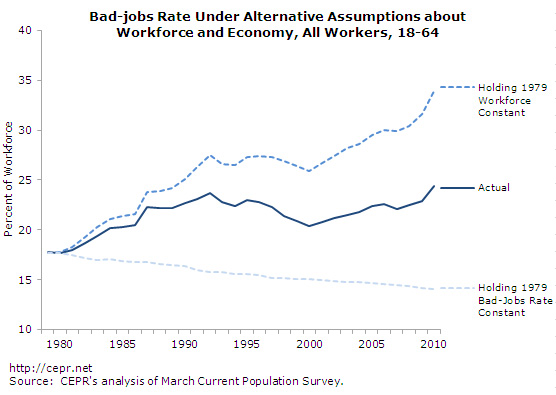 bad-jobs-fig7-2012-09