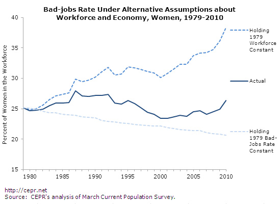 bad-jobs-fig8a-2012-09