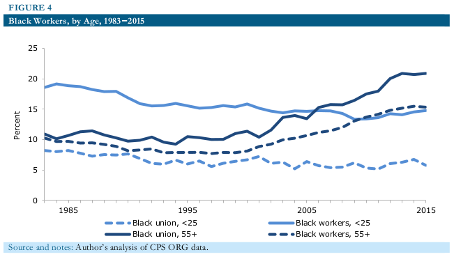 black workers unions 2016 08 fig4