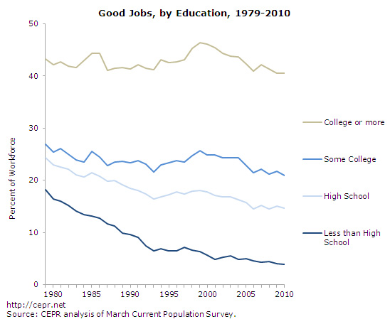 good-jobs-fig7a-2012-07