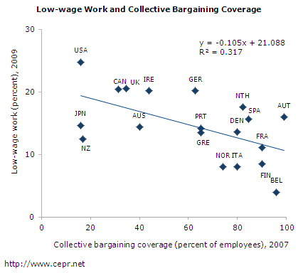 low-wage-fig4-2012-01