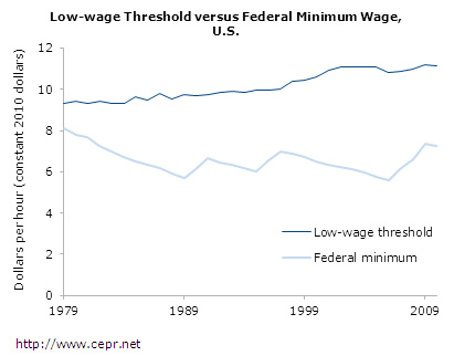 low-wage-fig7-2012-01