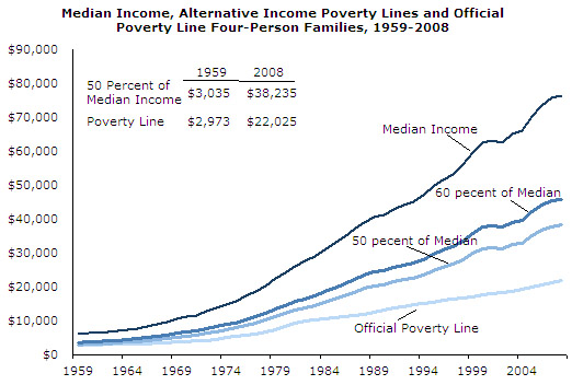 poverty-fig2-2010-04
