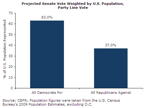 Projected Senate Vote Weighted by U.S. Population, Party Line Vote