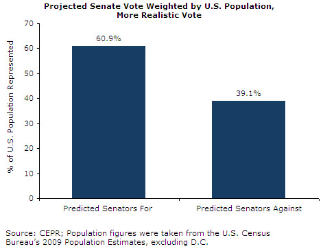 Projected Senate Vote Weighted by U.S. Population, More Realistic Vote